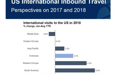 Perspectives on US Inbound Travel